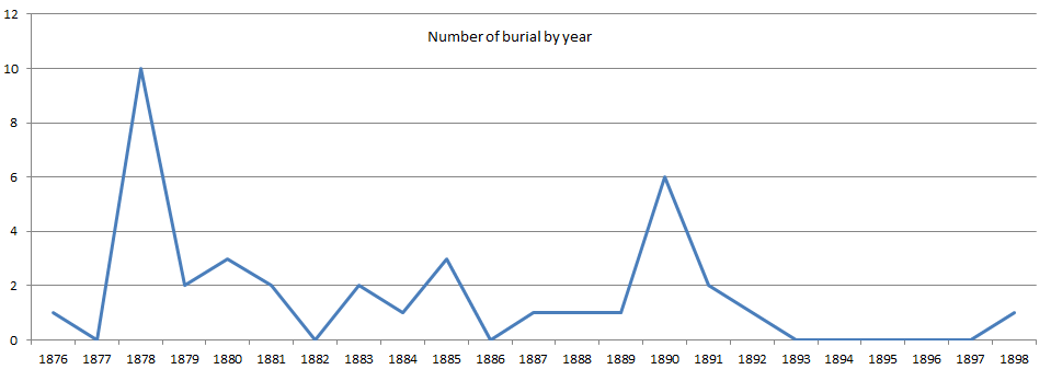 No_of_burial_by_year